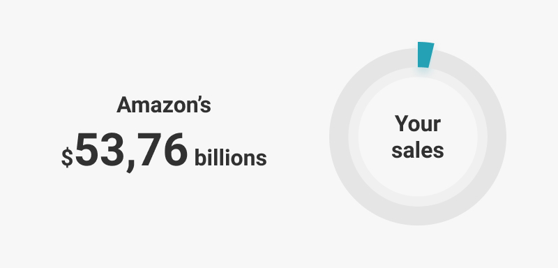 infographic: sales scale on Amazon