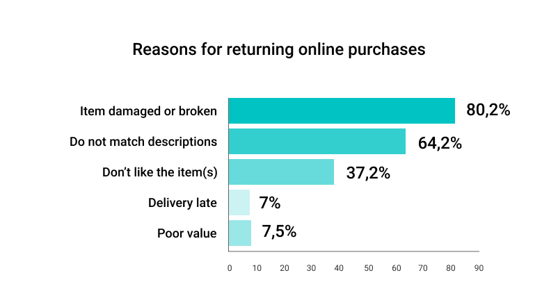 Infographic: reasons for returning online purchases