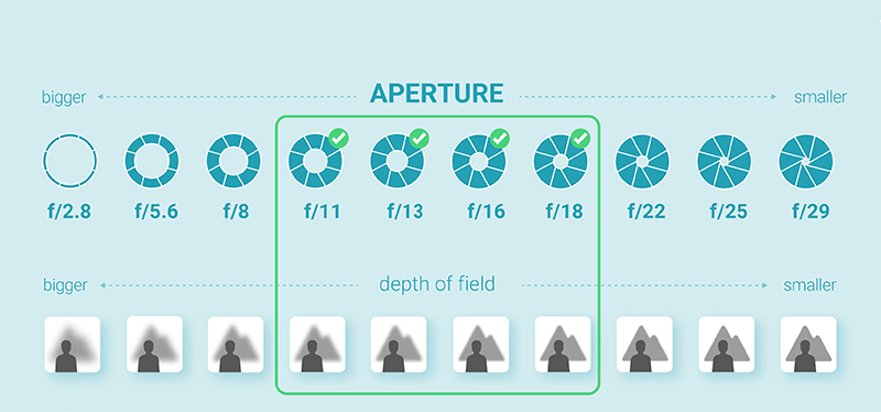 Infographic: aperture for Jewelry Photography