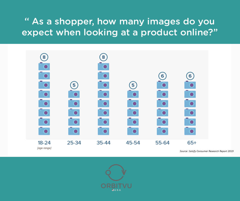 How many product images consumers expect by age group