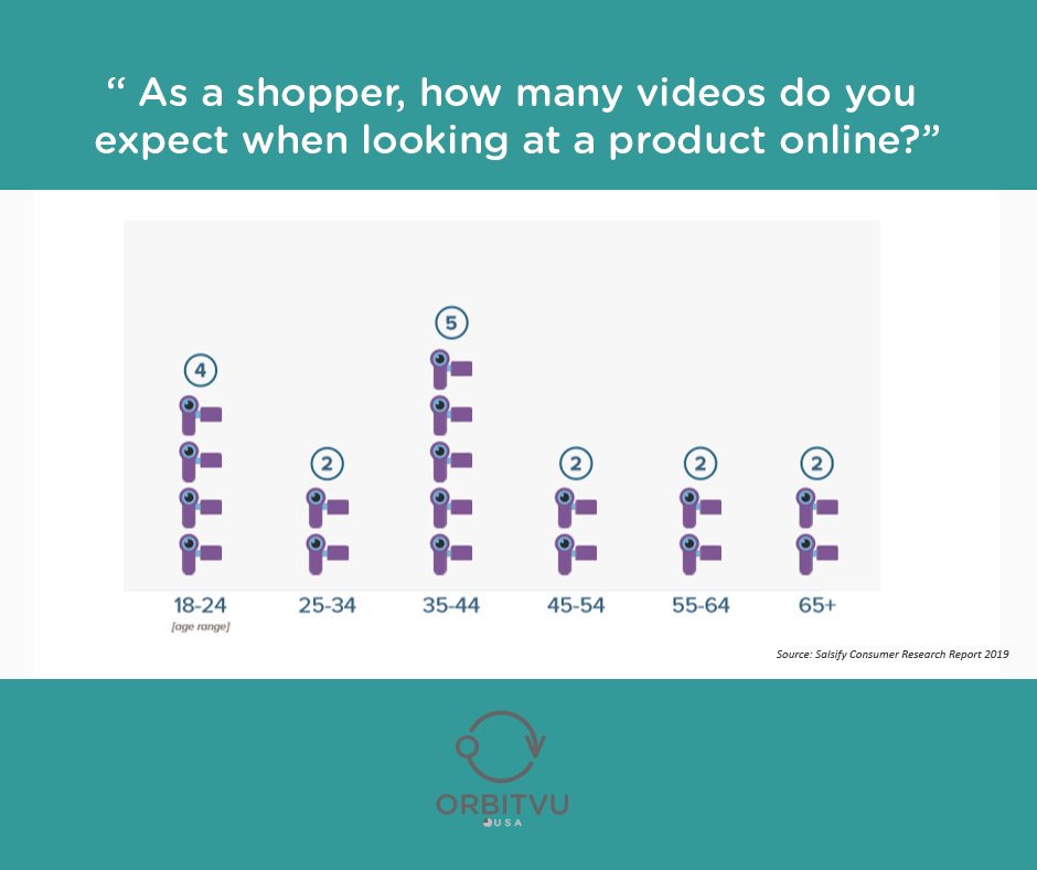 How many product videos consumers expect by age group