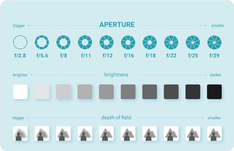 Aperture settings graphic